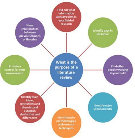 Evidence - Based Medicine: Literature Reviews NCCIH